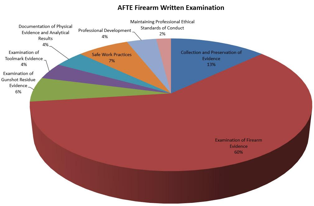Firearm graph