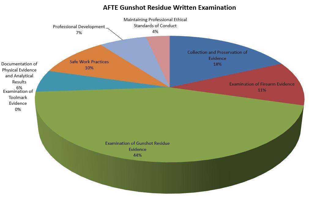 GSR Graph